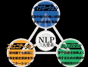 nlpの3大要素